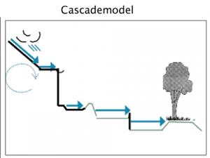 schema van cascade