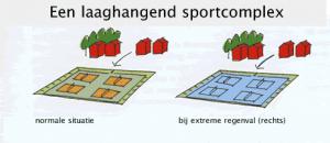 sportcomlex in droog vs nat gebied