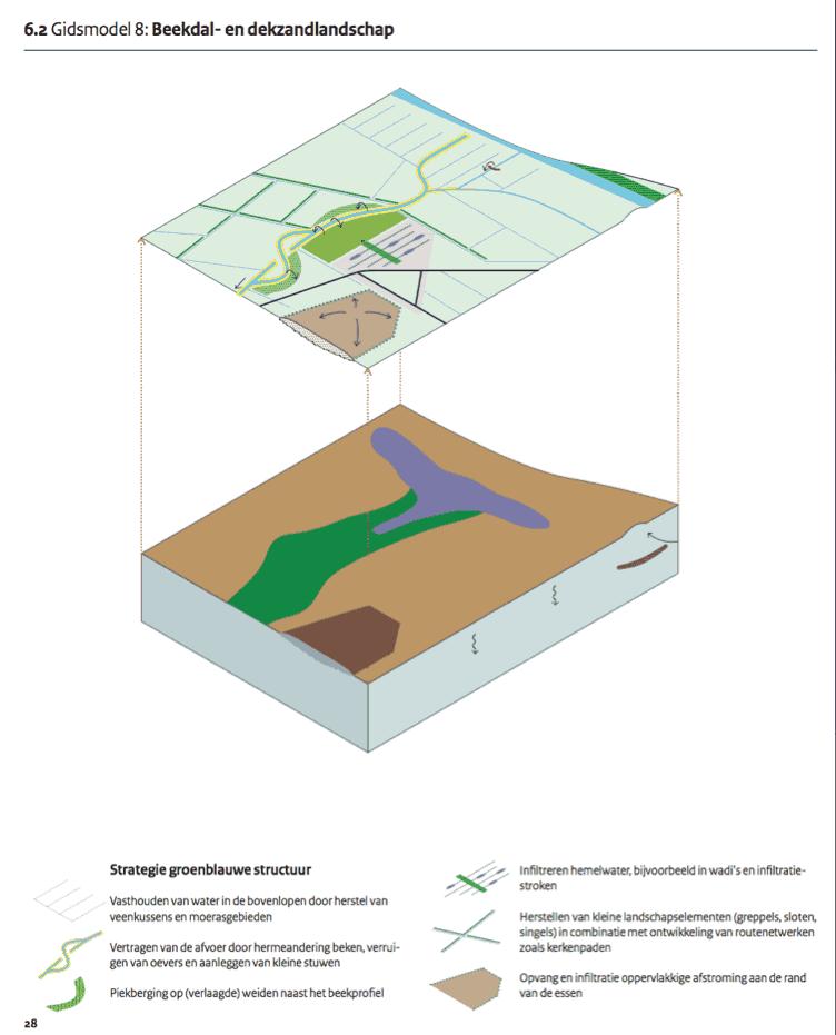 model van ondergrond en maaiveld van deklandschap