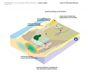 kust regio klimaatrobuust