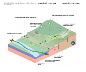 regio heuvelland klimaatrobuust