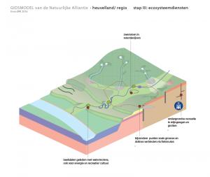 regio heuvelland ecosysteemdiensten