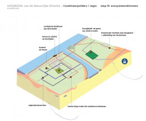 regio ijsselmeerpolders ecosyteemdiensten