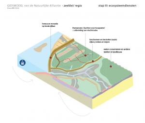 regio zeeklei ecosysteemdiensten