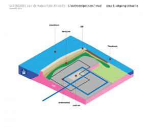 stad IJsselmeerpoldersj uitgangssituatie