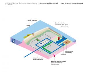 stad IJsselmeerpolders ecosysteemdiensten