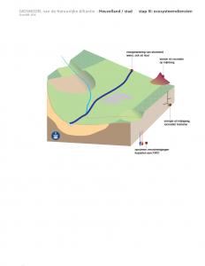 stad III heuvelland ecosysteemdiensten