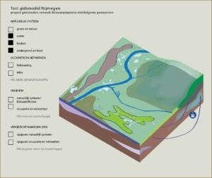 waterbodem doorkijk naar ondergrond